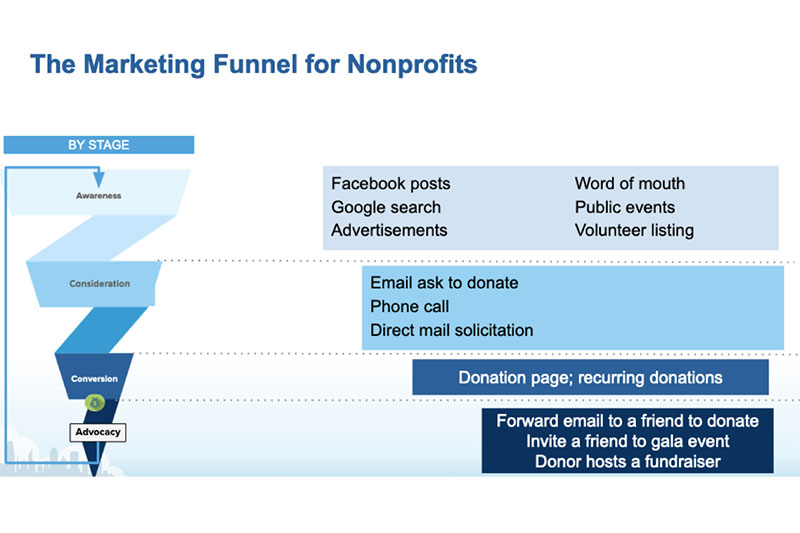Marketing funnel nonprofits