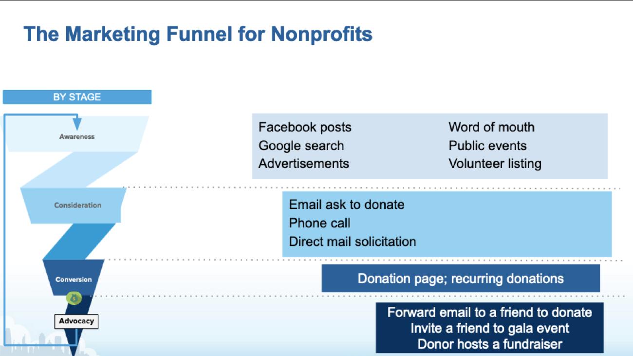 Marketing Funnel Nonprofits