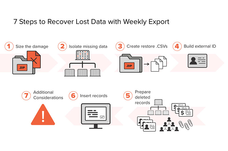 Salesforce Weekly Export Data Recovery Steps