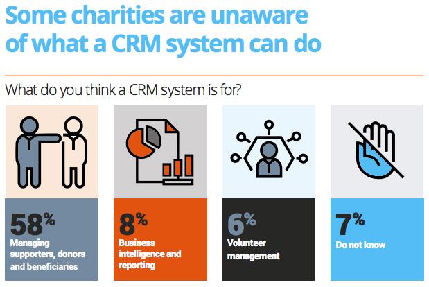 Charity Digital CRM Report 2020
