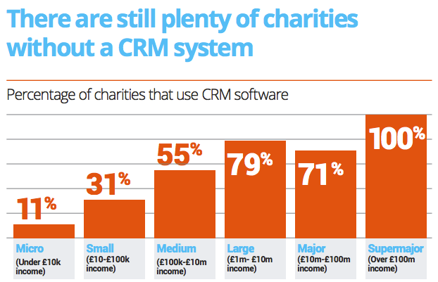 Charity Digital CRM Report 2020