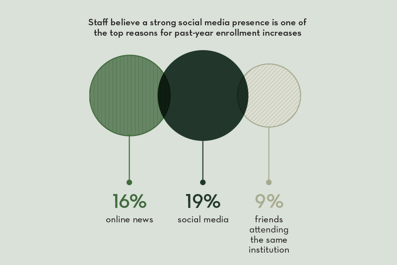 Graph saying that staff believe a strong social media presence is one of the top reasons for past-year enrollment increases, even higher than a friend attending the same institution