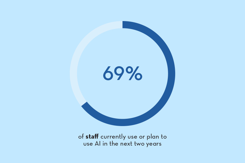 Graph showing that 69% of staff surveyed currently use or plan to use artificial intelligence (AI) in the next two years