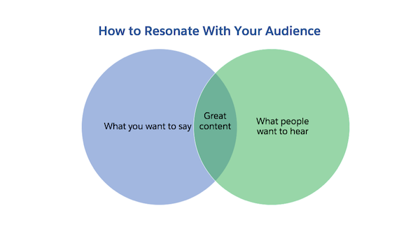 Venn diagram illustrating the concept: to resonate with your audience, find the overlap between what you want to say and what people want to hear.