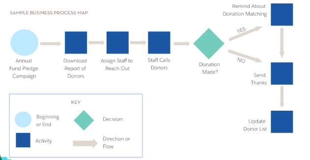 Map your business processes to streamline your work