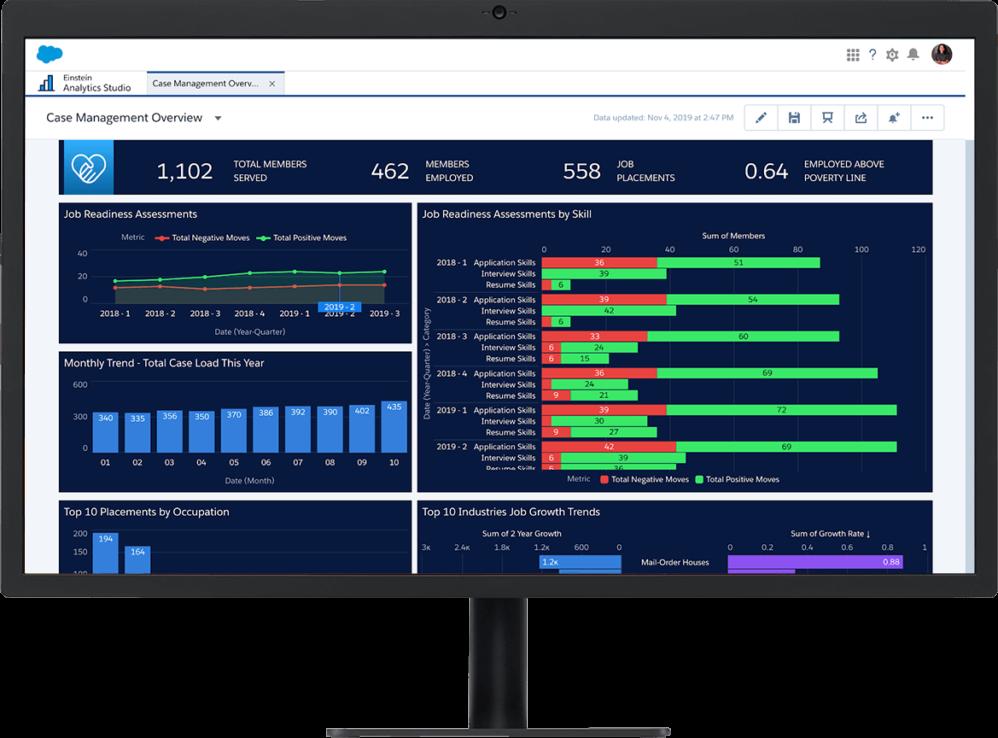Einstein Analytics Studio dashboard, informed by Case Management