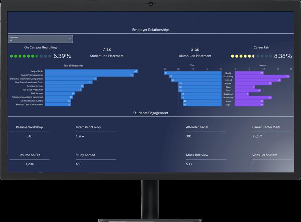 Career readiness dashboards on desktop