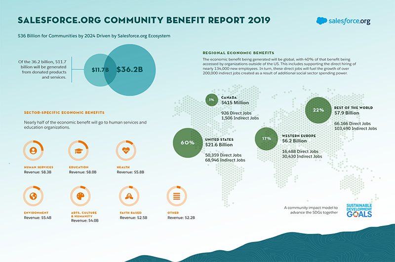 Salesforce.org Community Benefit Report 2019 Infographic