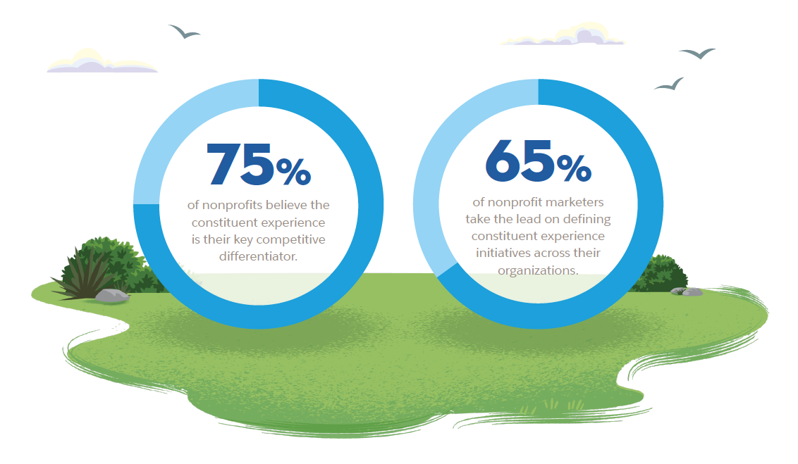 75% of marketers believe the constituent experience is their competitive differentiator. 65% of nonprofit marketers take the lead on defining constituent experience initiatives across their organization.