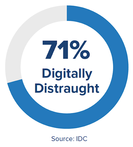 71% of survey participants report being digitally distraught, according to the IDC report.