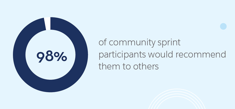 98{429fc2506e610357e12b2a5665db82631200a2e00b3a1d8839077d76f18e2e8b} percent of community sprint participants would recommend them to others.