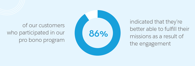 Of customers who participated in Salesforce.org's Pro Bono Program, 86% indicated that they're better able to fulfill their missions as a result of the engagement.