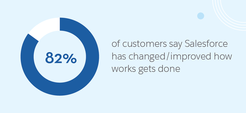 82% of customers say Salesforce has changed/improved how work gets done.