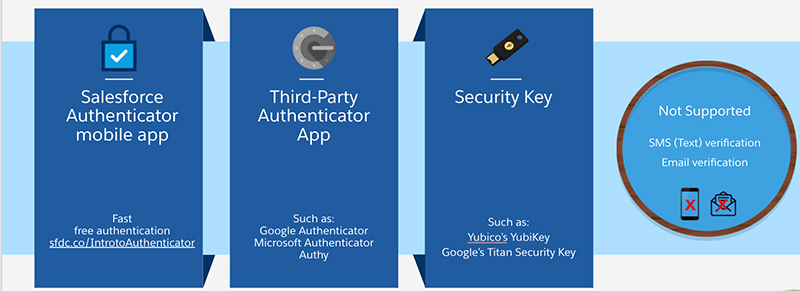 Multi-factor authentication options: Salesforce Authenticator Mobile App, Third-Party Authenticator App, and Security Key