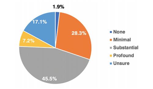 Chart courtesy of NACAC