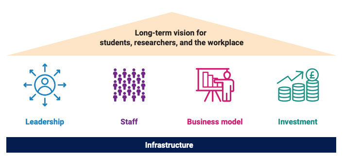 Graphic depicting the four themes of the framework