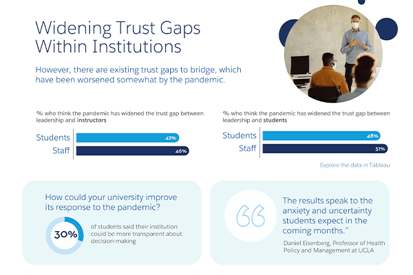 Trust gaps within higher education institutions
