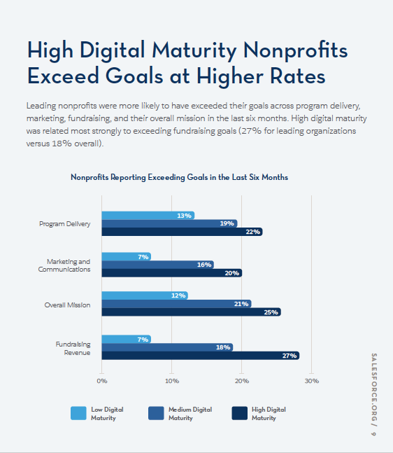 Graph from 3rd edition of Nonprofit Trends Report
