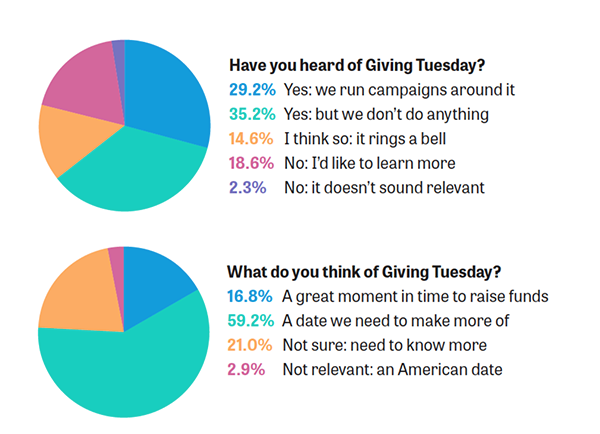 Giving Tuesday U.K. and Ireland survey results