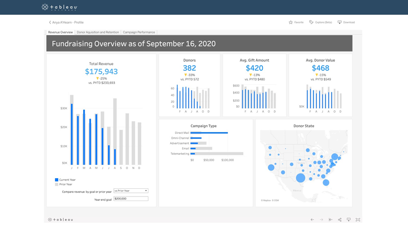 Screenshot of Tableau Dashboard Starters for Nonprofit Fundraising