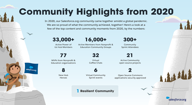 Power of Us Hub Community highlights infographic