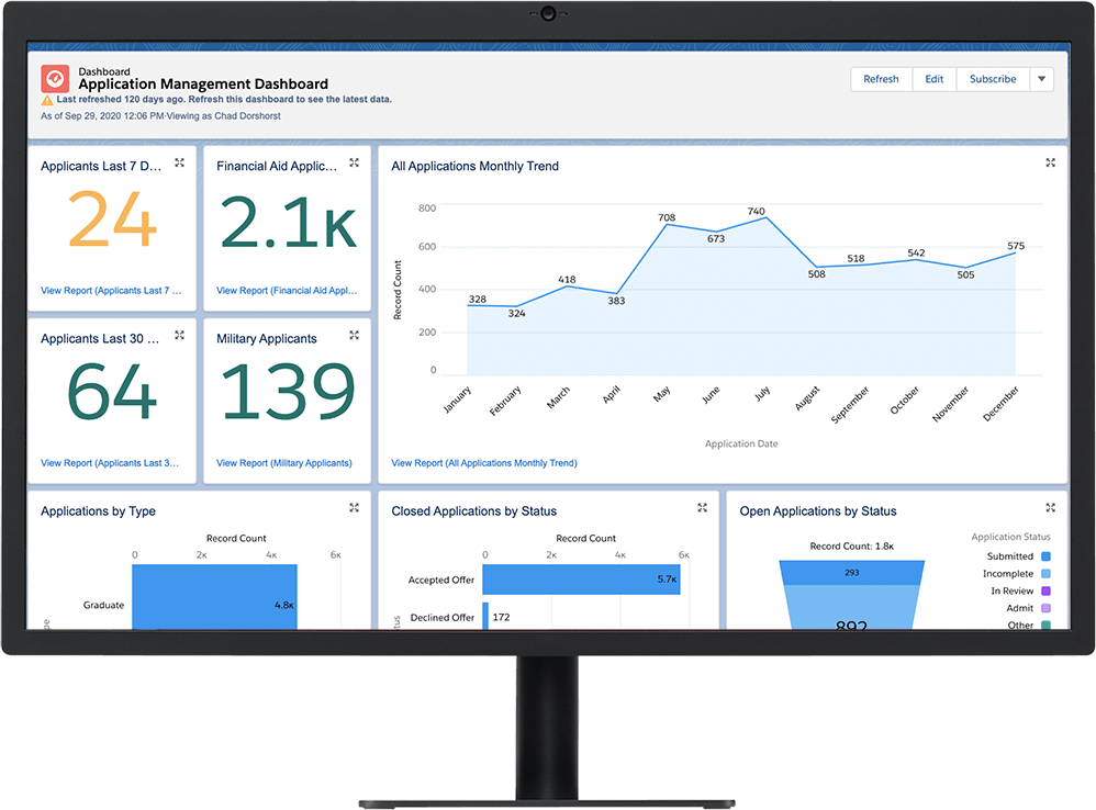Admissions Connect dashboard with graphs and tables of application data on a desktop