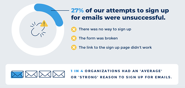 Graphic of email signup attempt failures