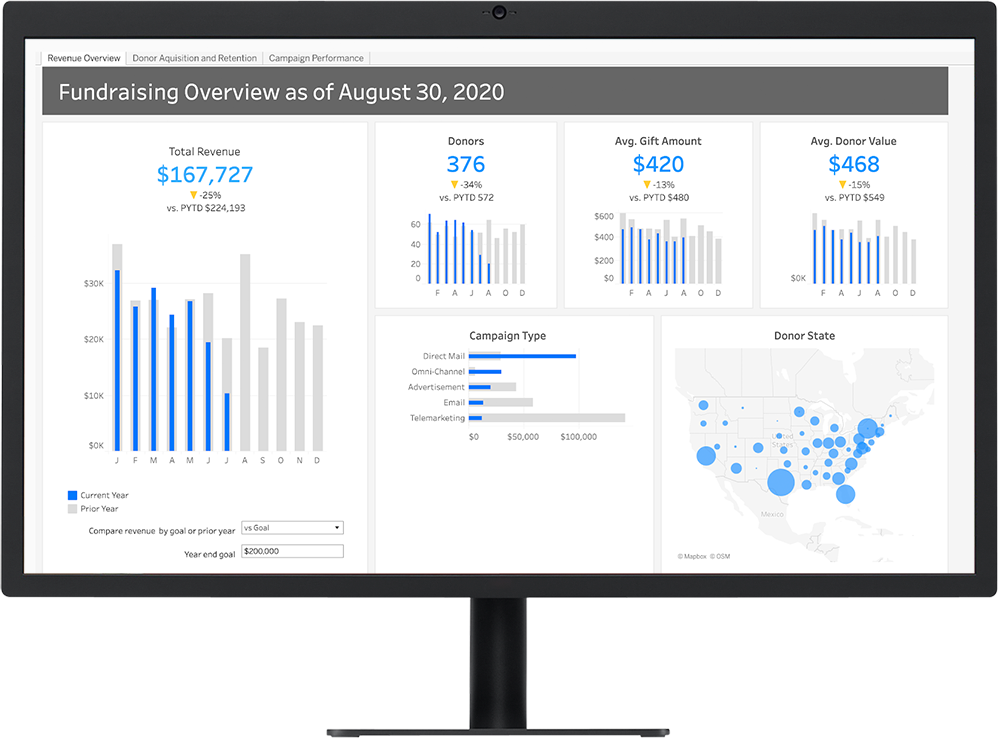Revenue dashboard for a nonprofit fundraising team built in Tableau, shown on a desktop