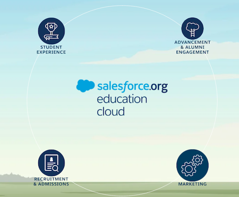 "Infographic for Salesforce.org Education Cloud"" width=""486"" height=""400"" class="