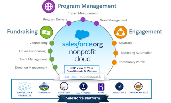 "Infographic for Salesforce.org Nonprofit Cloud"" width=""600"" height=""362"" class="