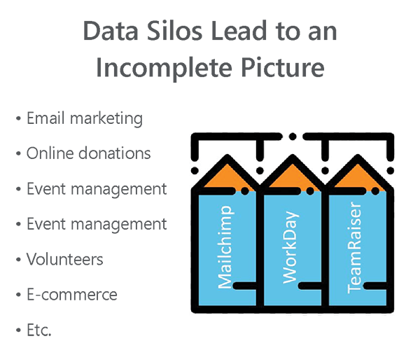 Infographic about data silos