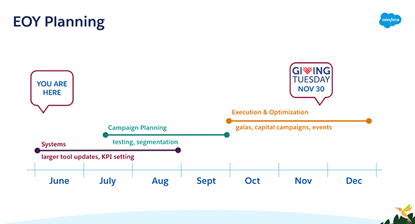 Timeline graphic for end-of-year fundraising