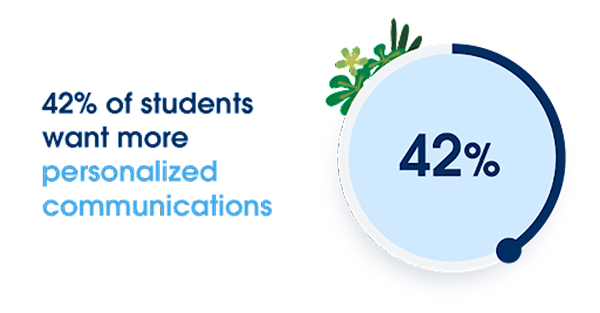 Chart showing that 42% of students surveyed in the Connected Student Report, 2nd edition want more personalized communications.